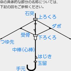 傘の具体的な部分の名称については、下記の図をご参照ください。